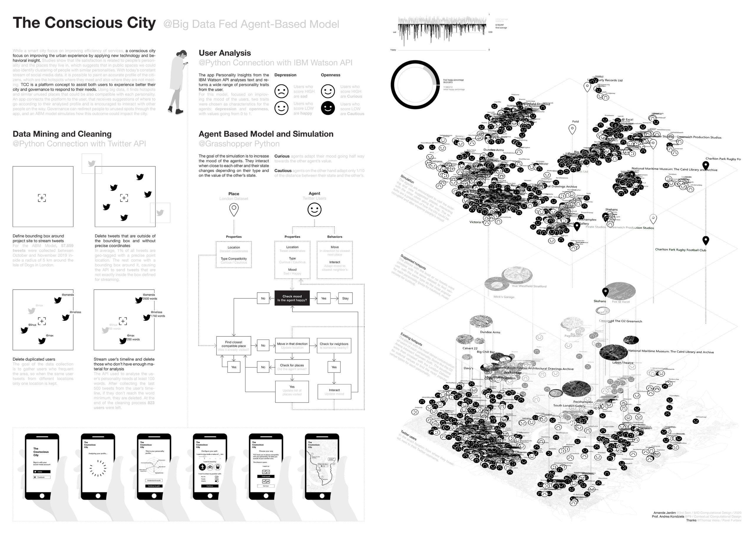 The Conscious City (Amanda Jardim)