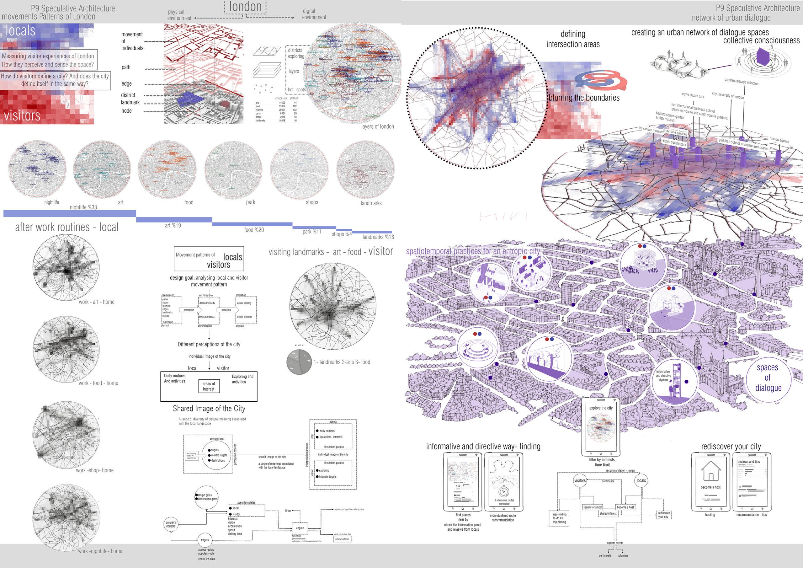 Movement Patterns of London (Ece Tunca)